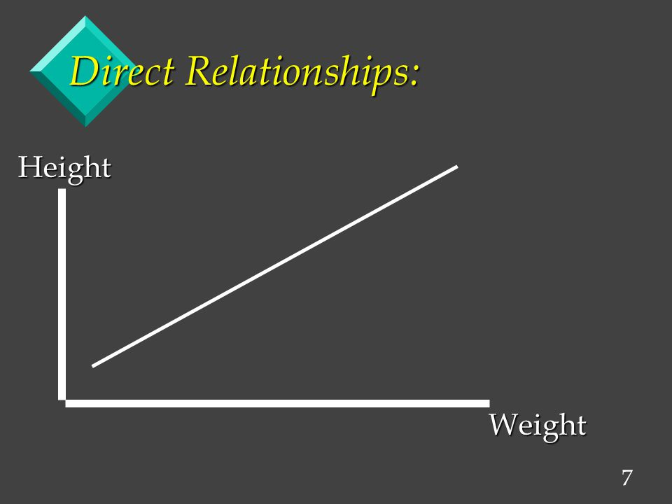 7 Direct Relationships: HeightWeight