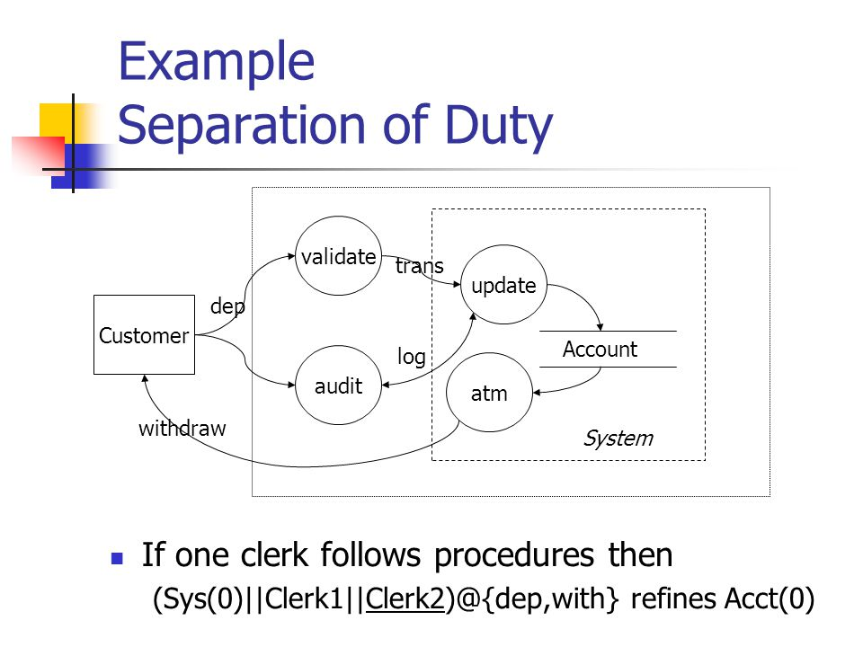 Example Separation of Duty If one clerk follows procedures then (Sys(0)||Clerk1||Clerk2)@{dep,with} refines Acct(0) Customer Account atm dep withdraw trans System audit update validate log
