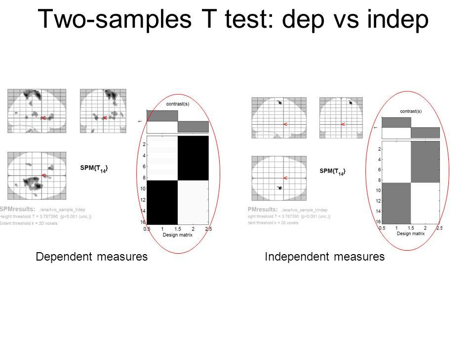 Two-samples T test: dep vs indep Dependent measuresIndependent measures