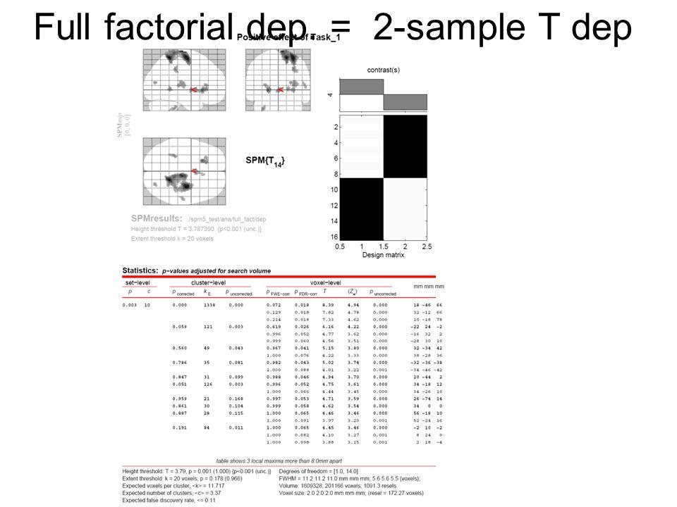Full factorial dep. = 2-sample T dep