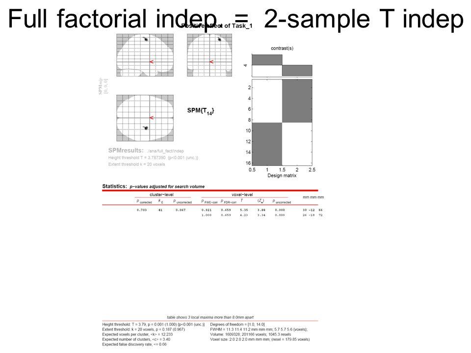 Full factorial indep. = 2-sample T indep
