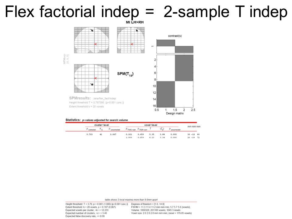 Flex factorial indep = 2-sample T indep