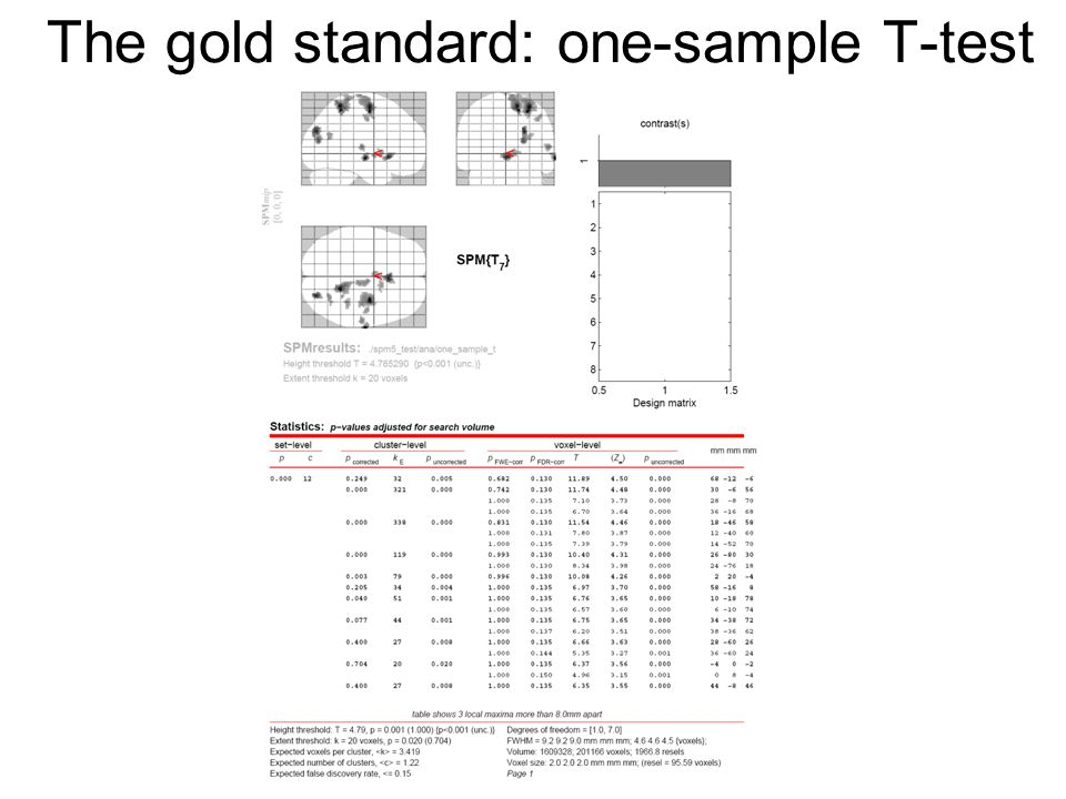 The gold standard: one-sample T-test