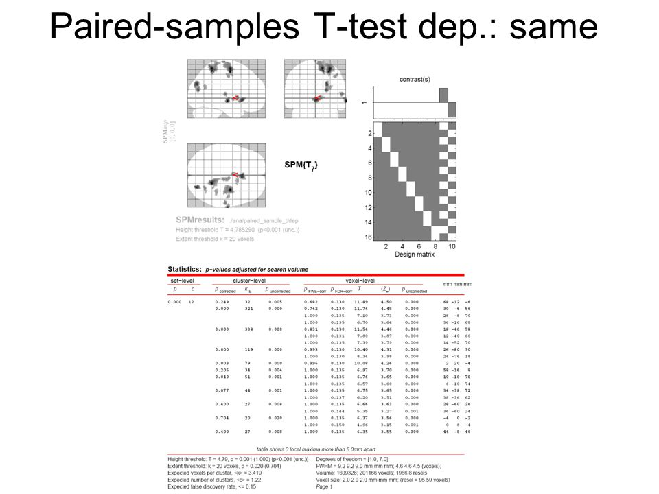 Paired-samples T-test indep.: same Dependence/inde pendence doesn't make a difference here, because there's only one sample to estimate covariance from