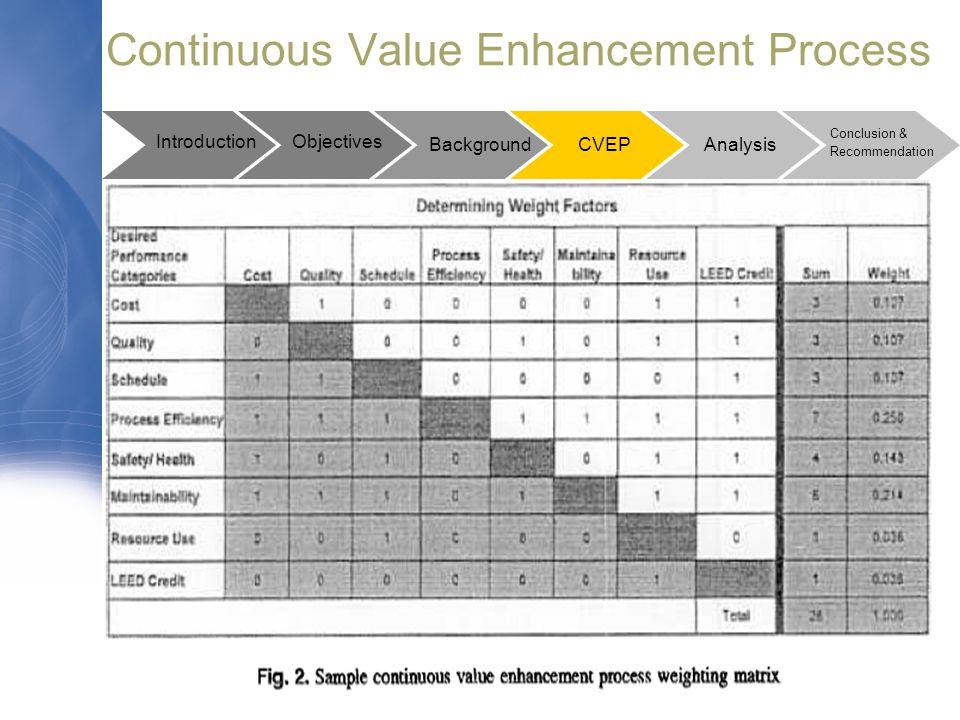 Continuous Value Enhancement Process Introduction Background Conclusion & Recommendation Objectives CVEP Analysis