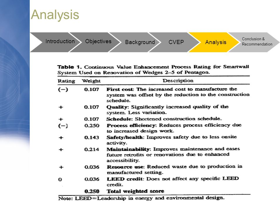 Introduction Background Conclusion & Recommendation Objectives CVEP Analysis
