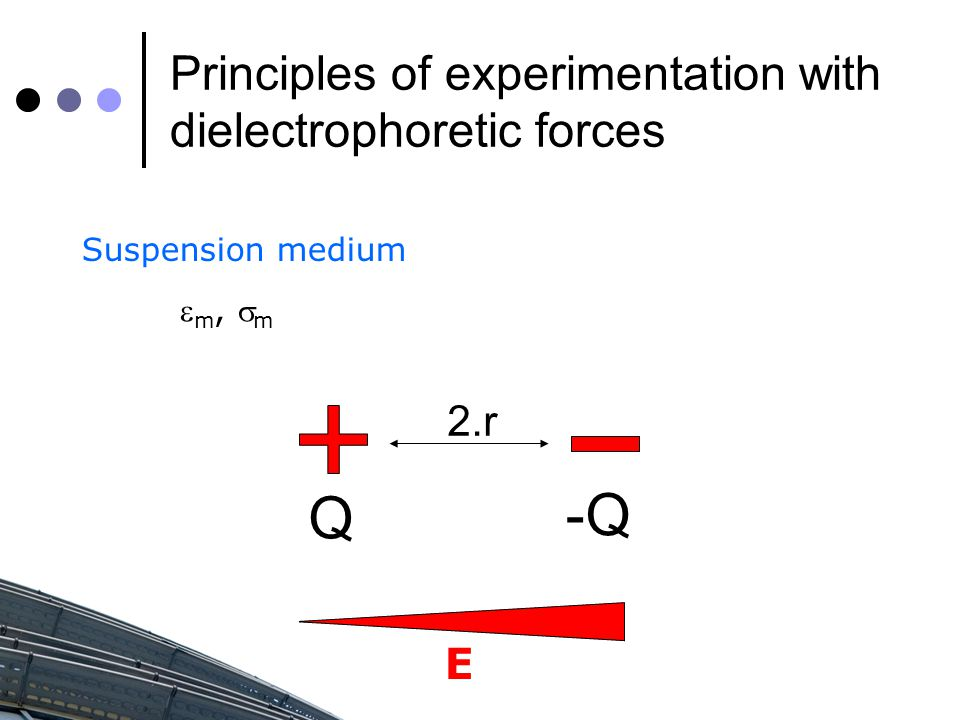 Principles of experimentation with dielectrophoretic forces Suspension medium  m,  m E 2.r Q -Q