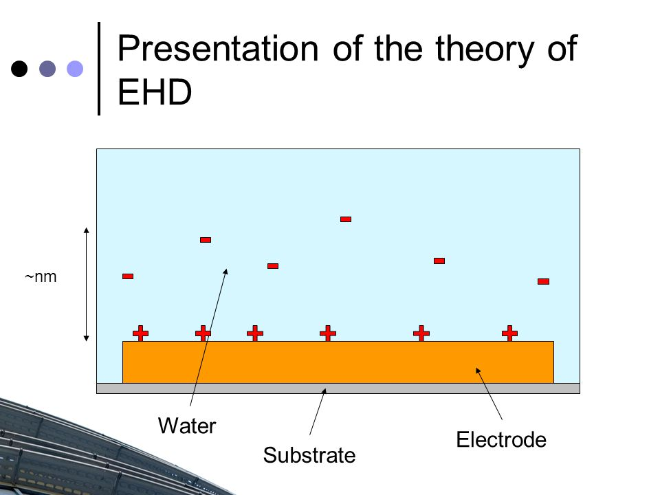Presentation of the theory of EHD Electrode Substrate Water ~nm