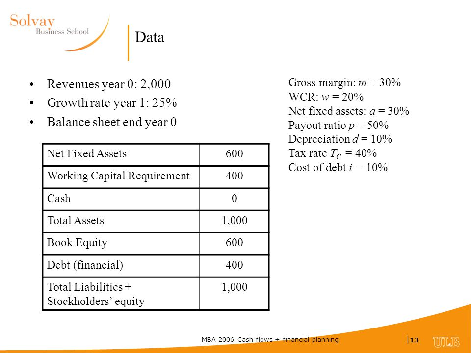 MBA 2006 Cash flows + financial planning | 13 Data Revenues year 0: 2,000 Growth rate year 1: 25% Balance sheet end year 0 Net Fixed Assets600 Working Capital Requirement400 Cash0 Total Assets1,000 Book Equity600 Debt (financial)400 Total Liabilities + Stockholders' equity 1,000 Gross margin: m = 30% WCR: w = 20% Net fixed assets: a = 30% Payout ratio p = 50% Depreciation d = 10% Tax rate T C = 40% Cost of debt i = 10%
