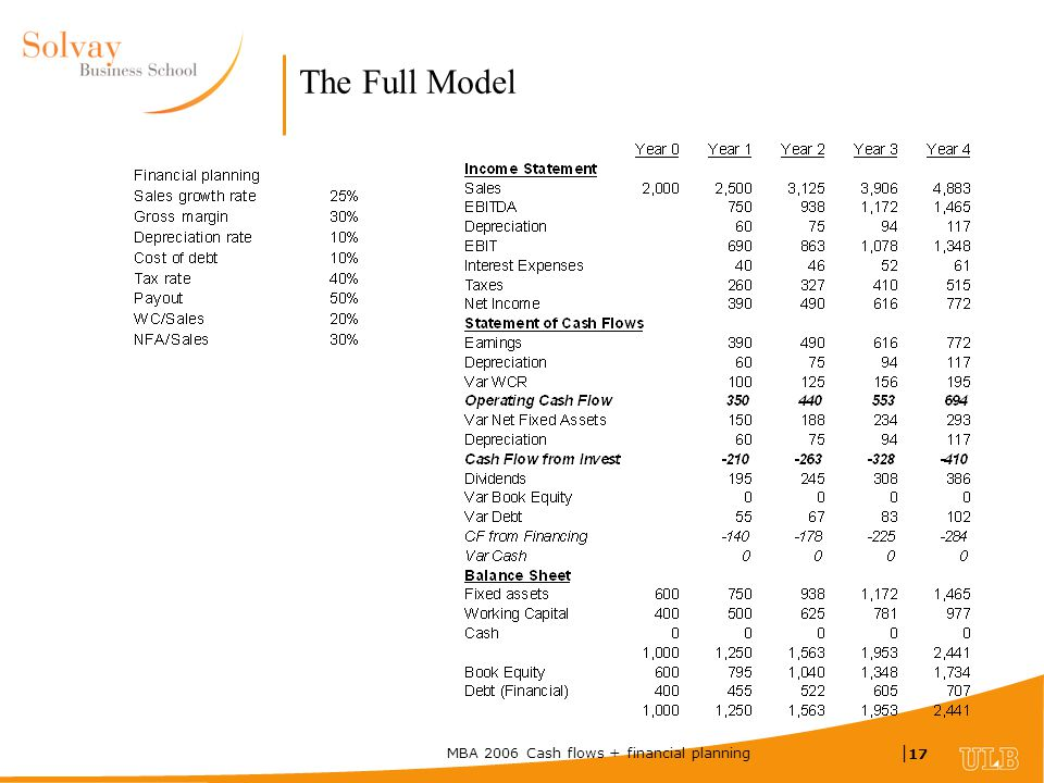 MBA 2006 Cash flows + financial planning | 17 The Full Model