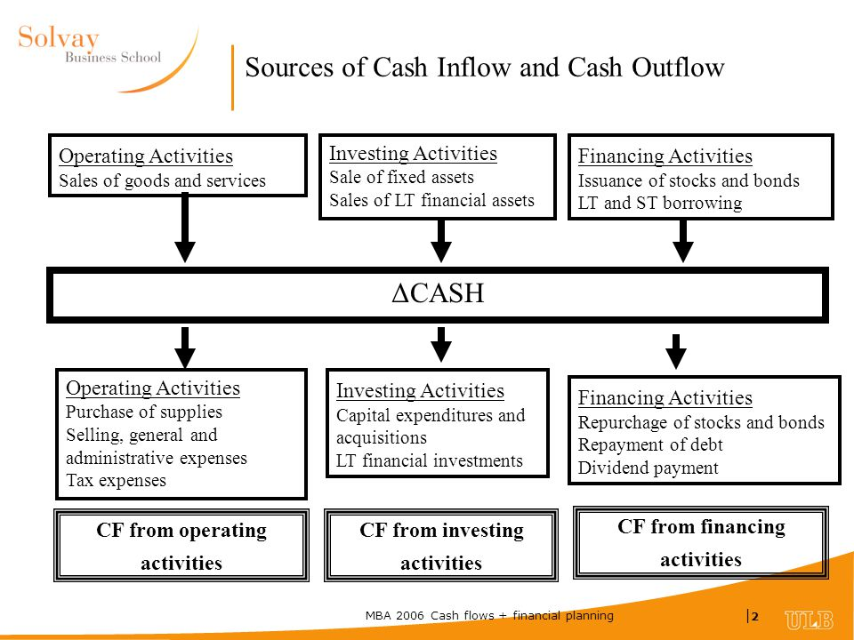 MBA 2006 Cash flows + financial planning |2|2 Sources of Cash Inflow and Cash Outflow Operating Activities Sales of goods and services Investing Activities Sale of fixed assets Sales of LT financial assets Financing Activities Issuance of stocks and bonds LT and ST borrowing Operating Activities Purchase of supplies Selling, general and administrative expenses Tax expenses Investing Activities Capital expenditures and acquisitions LT financial investments Financing Activities Repurchage of stocks and bonds Repayment of debt Dividend payment ΔCASH CF from operating activities CF from investing activities CF from financing activities