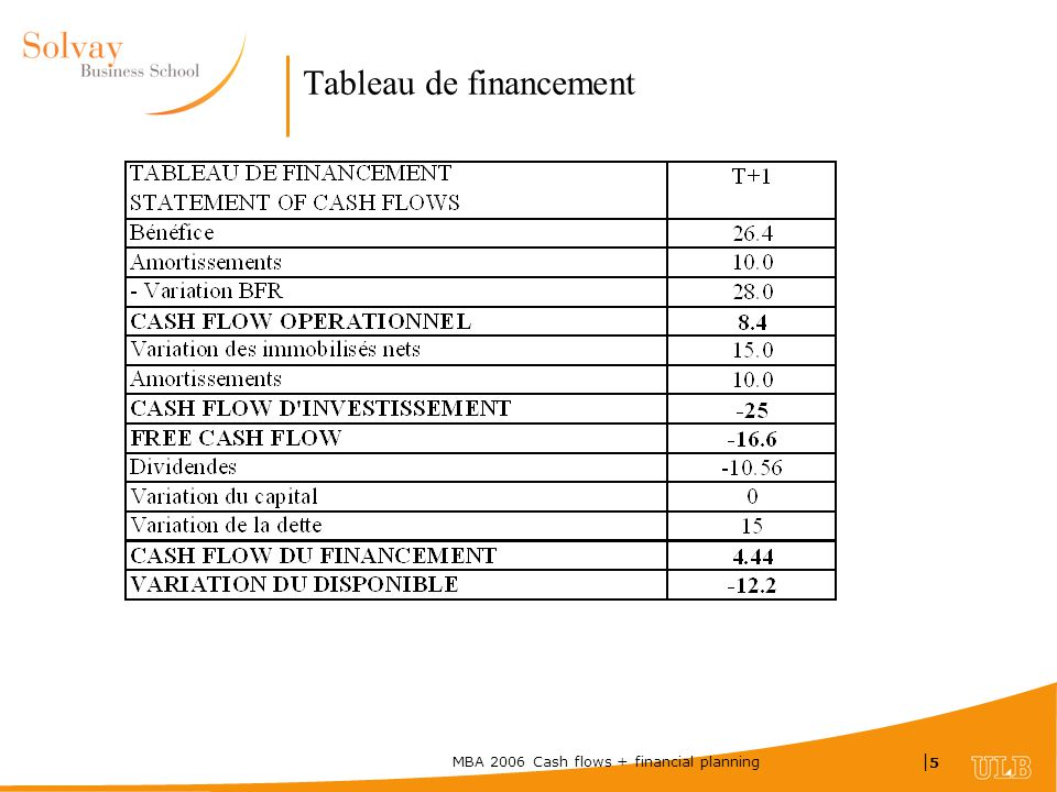 MBA 2006 Cash flows + financial planning |5|5 Tableau de financement