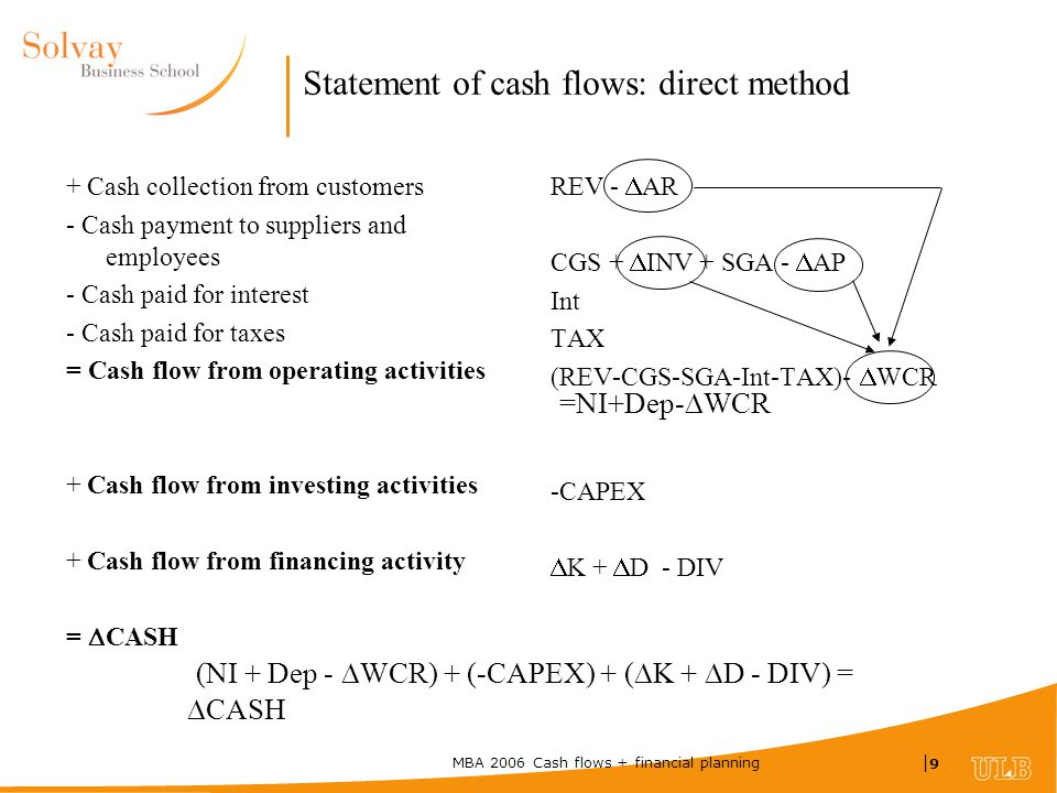 MBA 2006 Cash flows + financial planning |9|9 Statement of cash flows: direct method + Cash collection from customers - Cash payment to suppliers and employees - Cash paid for interest - Cash paid for taxes = Cash flow from operating activities + Cash flow from investing activities + Cash flow from financing activity =  CASH REV -  AR CGS +  INV + SGA -  AP Int TAX (REV-CGS-SGA-Int-TAX)-  WCR -CAPEX  K +  D - DIV =NI+Dep-  WCR (NI + Dep -  WCR) + (-CAPEX) + (  K +  D - DIV) =  CASH