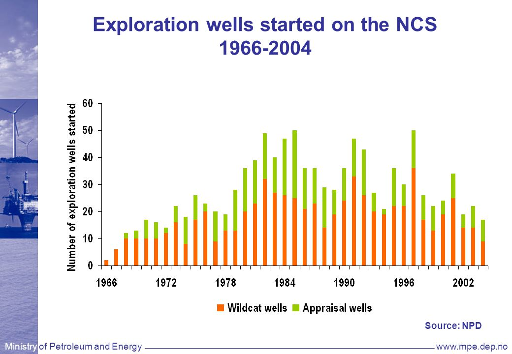 Ministry of Petroleum and Energywww.mpe.dep.no Exploration wells started on the NCS 1966-2004 Source: NPD