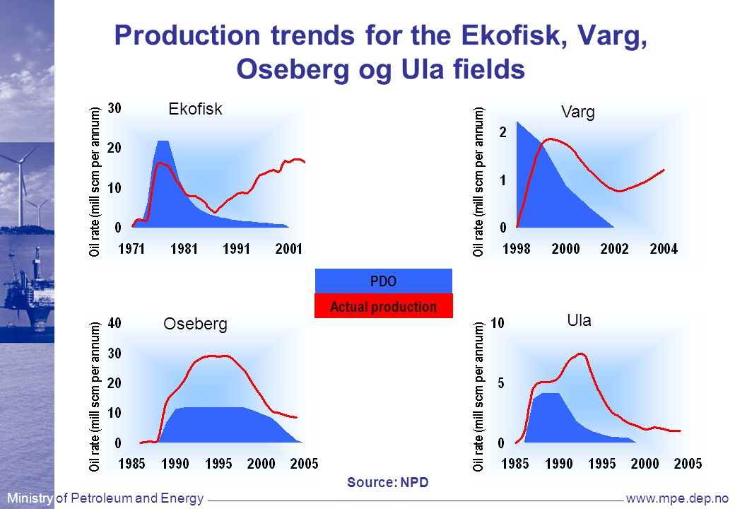 Ministry of Petroleum and Energywww.mpe.dep.no Production trends for the Ekofisk, Varg, Oseberg og Ula fields Ekofisk Varg Oseberg Ula PDO Actual production Source: NPD
