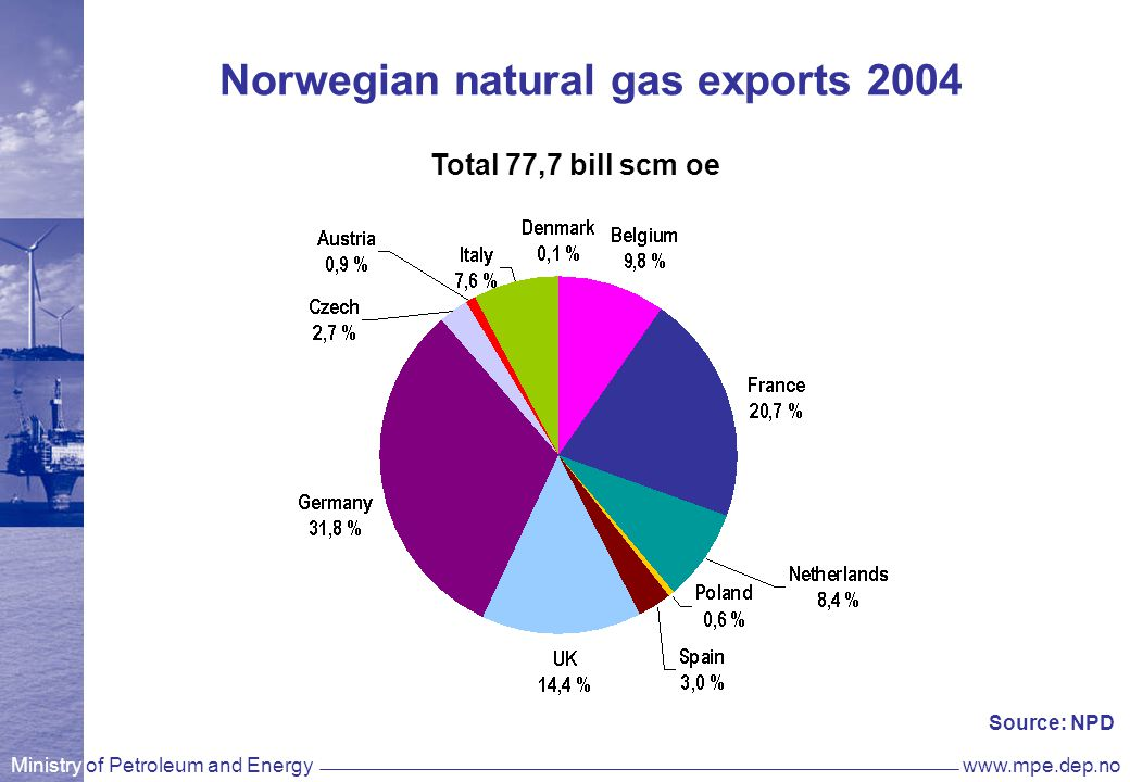 Ministry of Petroleum and Energywww.mpe.dep.no Norwegian natural gas exports 2004 Total 77,7 bill scm oe Source: NPD
