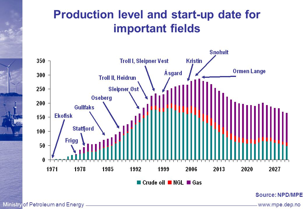 Ministry of Petroleum and Energywww.mpe.dep.no Production level and start-up date for important fields Source: NPD/MPE