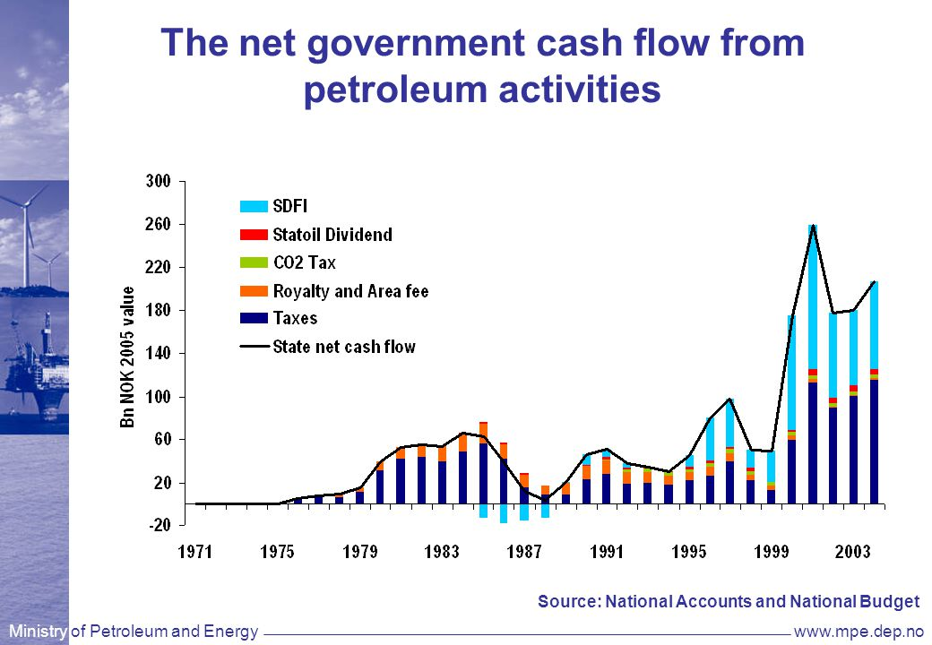 Ministry of Petroleum and Energywww.mpe.dep.no The net government cash flow from petroleum activities Source: National Accounts and National Budget