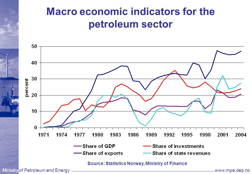 Ministry of Petroleum and Energywww.mpe.dep.no Macro economic indicators for the petroleum sector Source: Statistics Norway, Ministry of Finance