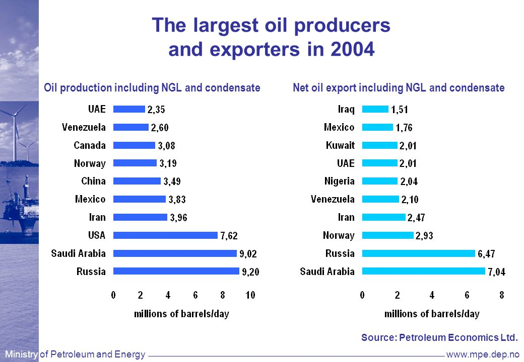 Ministry of Petroleum and Energywww.mpe.dep.no National Budget 2005 NOK billion Direct taxes113,6 Royalty, CO2-tax, Area fee4,5 SDFI80,2 Statoil dividend5,2 Total203,4 Source: National Accounts and National Budget