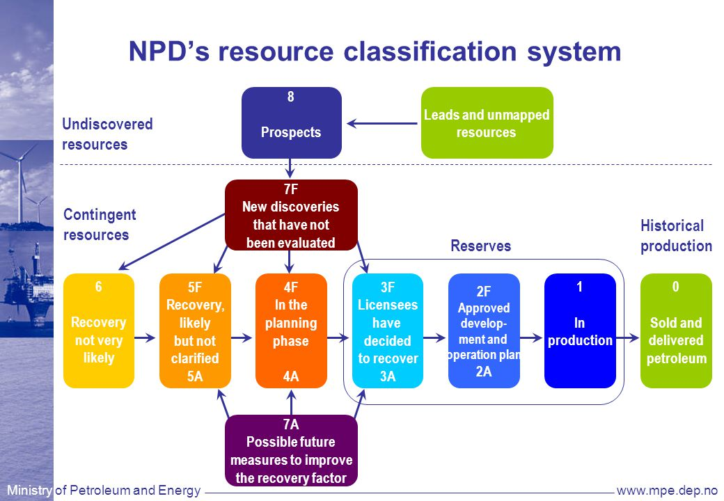 Ministry of Petroleum and Energywww.mpe.dep.no NPD's resource classification system 8 Prospects 7F New discoveries that have not been evaluated 6 Recovery not very likely 5F Recovery, likely but not clarified 5A 4F In the planning phase 4A 3F Licensees have decided to recover 3A 2F Approved develop- ment and operation plan 2A 1 In production 0 Sold and delivered petroleum 7A Possible future measures to improve the recovery factor Leads and unmapped resources Reserves Contingent resources Undiscovered resources Historical production