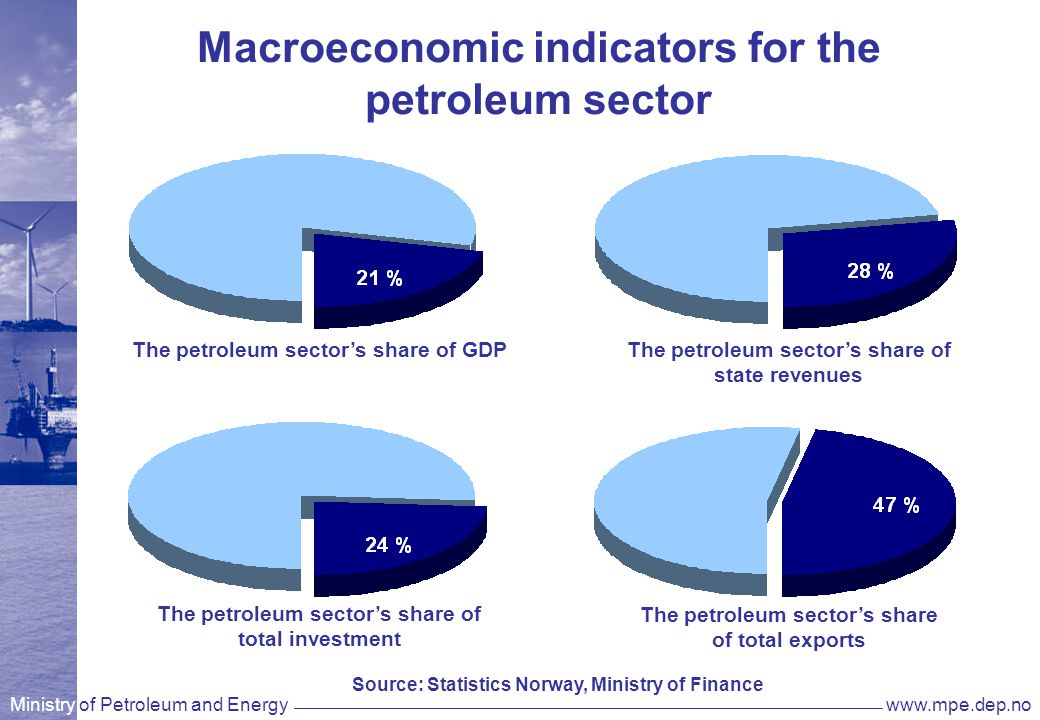 Ministry of Petroleum and Energywww.mpe.dep.no Macroeconomic indicators for the petroleum sector The petroleum sector's share of GDP The petroleum sector's share of total exports The petroleum sector's share of total investment The petroleum sector's share of state revenues Source: Statistics Norway, Ministry of Finance