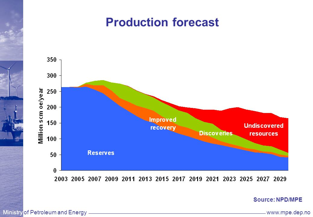 Ministry of Petroleum and Energywww.mpe.dep.no Historic investments and forecasted future investments Source: NPD/MPE