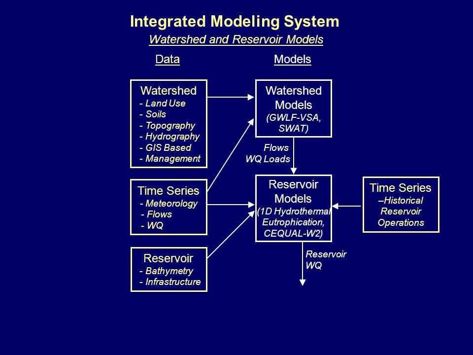 Watershed Models (GWLF-VSA, SWAT) Models Flows WQ Loads Integrated Modeling System Watershed - Land Use - Soils - Topography - Hydrography - GIS Based - Management Data Time Series - Meteorology - Flows - WQ Reservoir Models (1D Hydrothermal Eutrophication, CEQUAL-W2) Reservoir WQ Reservoir - Bathymetry - Infrastructure Watershed and Reservoir Models Time Series –Historical Reservoir Operations