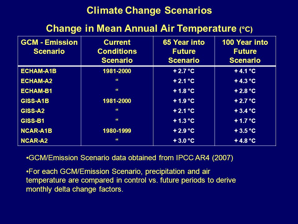 GCM - Emission Scenario Current Conditions Scenario 65 Year into Future Scenario 100 Year into Future Scenario ECHAM-A1B1981-2000+ 2.7 °C+ 4.1 °C ECHAM-A2 + 2.1 °C+ 4.3 °C ECHAM-B1 + 1.8 °C+ 2.8 °C GISS-A1B1981-2000+ 1.9 °C+ 2.7 °C GISS-A2 + 2.1 °C+ 3.4 °C GISS-B1 + 1.3 °C+ 1.7 °C NCAR-A1B1980-1999+ 2.9 °C+ 3.5 °C NCAR-A2 + 3.0 °C+ 4.8 °C GCM/Emission Scenario data obtained from IPCC AR4 (2007) For each GCM/Emission Scenario, precipitation and air temperature are compared in control vs.
