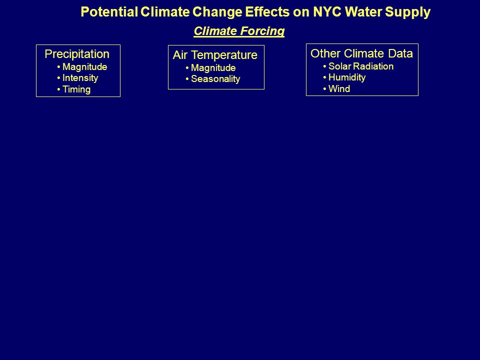 Air Temperature Magnitude Seasonality Precipitation Magnitude Intensity Timing Other Climate Data Solar Radiation Humidity Wind Potential Climate Change Effects on NYC Water Supply Climate Forcing