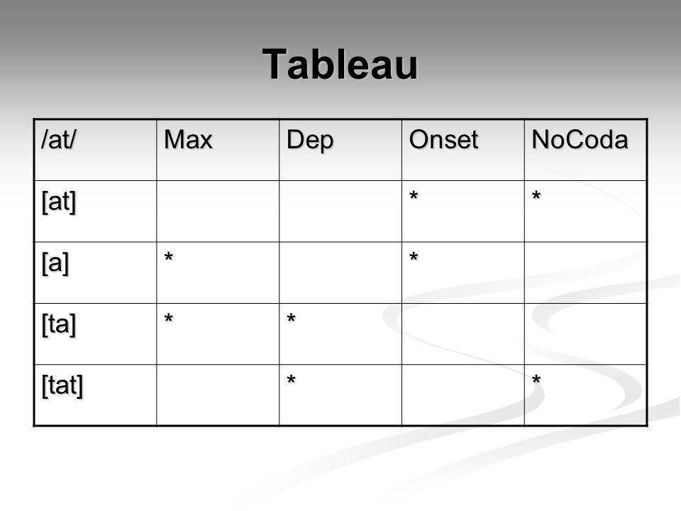 Tableau /at/MaxDepOnsetNoCoda [at]** [a]** [ta]** [tat]**