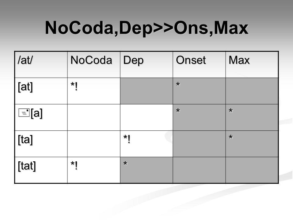 NoCoda,Dep>>Ons,Max /at/NoCodaDepOnsetMax [at]*!*  [a] ** [ta]*!* [tat]*!*