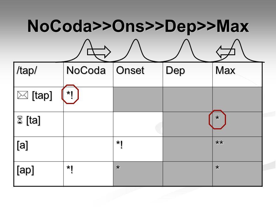 NoCoda>>Ons>>Dep>>Max /tap/NoCodaOnsetDepMax  [tap] *!  [ta] * [a]*!** [ap]*!**