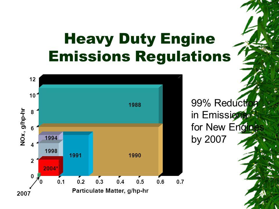 Particulate Matter, g/hp-hr 1988 1991 1994 1998 2004* NOx, g/hp-hr 00.10.70.60.50.40.30.2 0 2 12 10 8 6 4 1990 Heavy Duty Engine Emissions Regulations