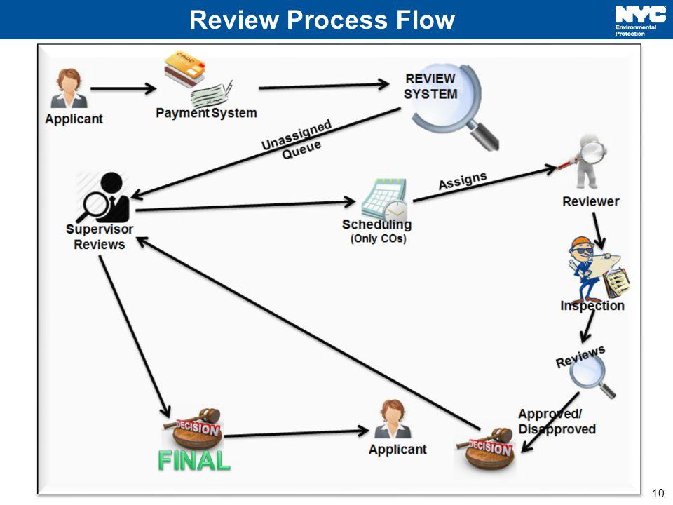 10 8/21/2014CATS Program Update Review Process Flow