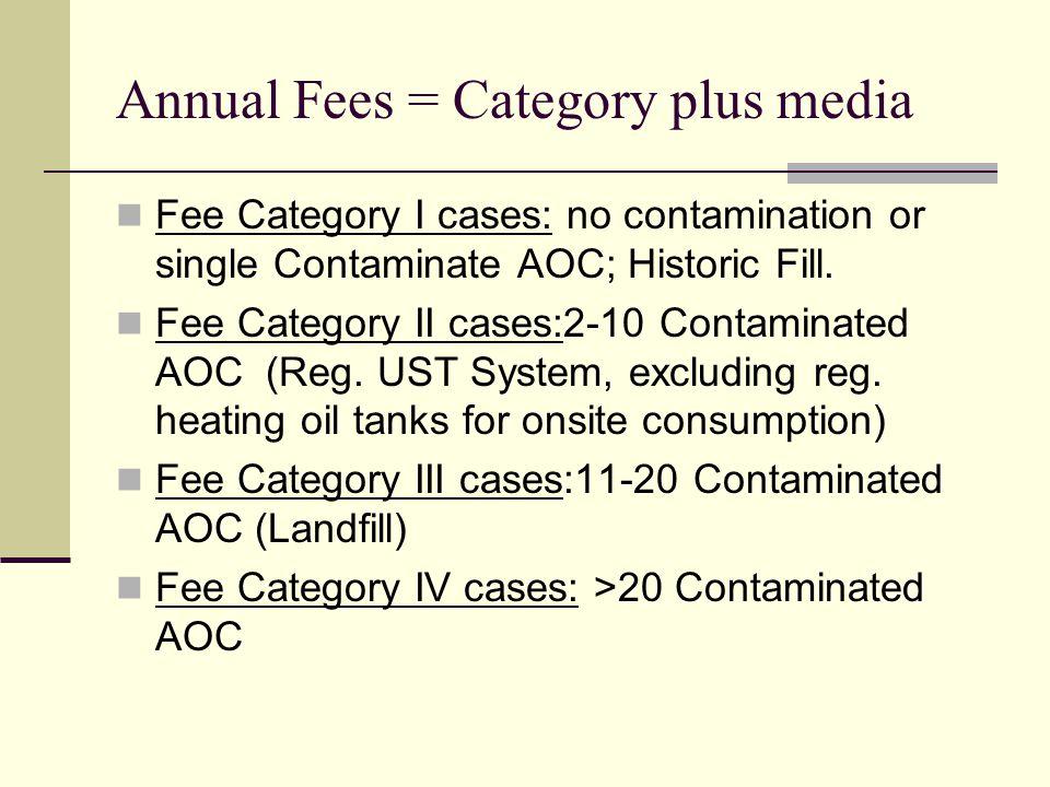 Annual Fees = Category plus media Fee Category I cases: no contamination or single Contaminate AOC; Historic Fill.