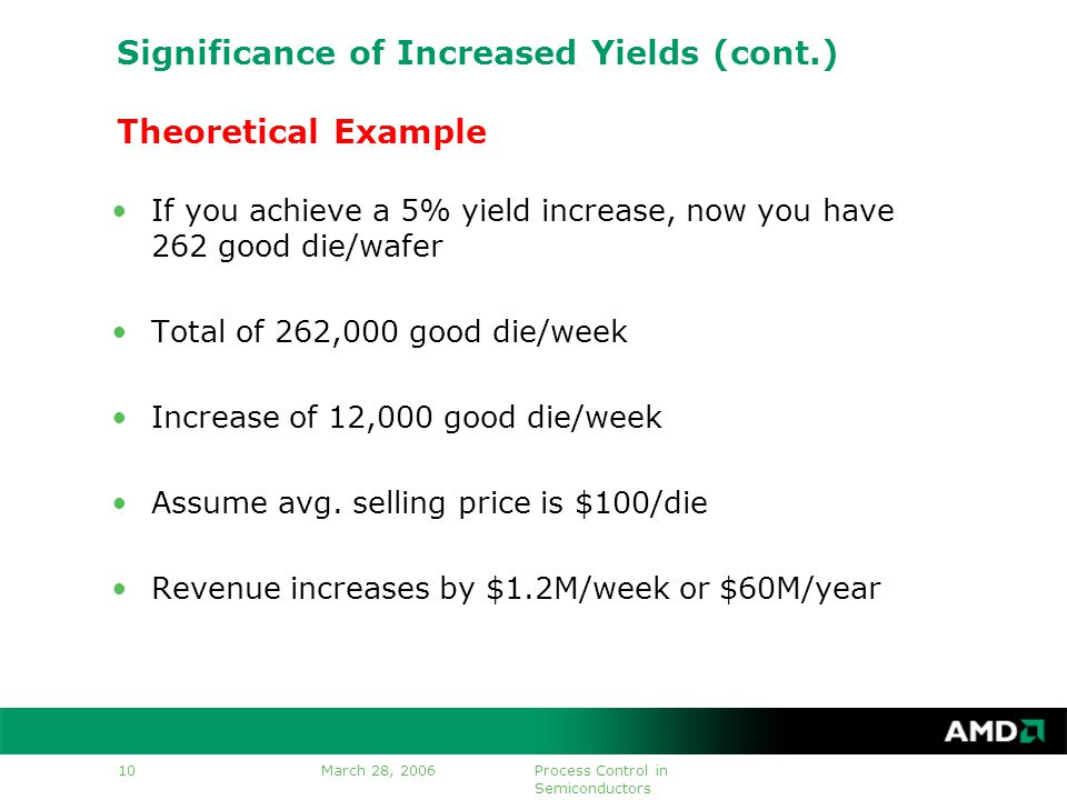March 28, 2006Process Control in Semiconductors 10 Significance of Increased Yields (cont.) Theoretical Example If you achieve a 5% yield increase, now you have 262 good die/wafer Total of 262,000 good die/week Increase of 12,000 good die/week Assume avg.