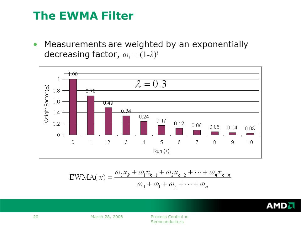 March 28, 2006Process Control in Semiconductors 20 The EWMA Filter Measurements are weighted by an exponentially decreasing factor, ω i = (1-λ) i
