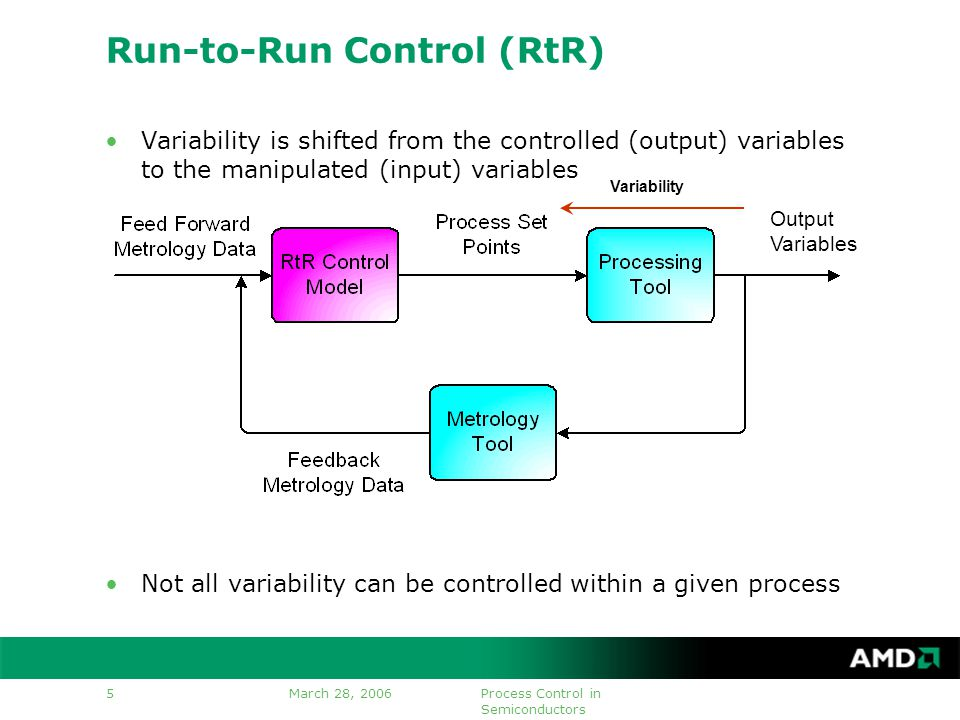 March 28, 2006Process Control in Semiconductors 5 Run-to-Run Control (RtR) Variability is shifted from the controlled (output) variables to the manipulated (input) variables Not all variability can be controlled within a given process Output Variables Variability