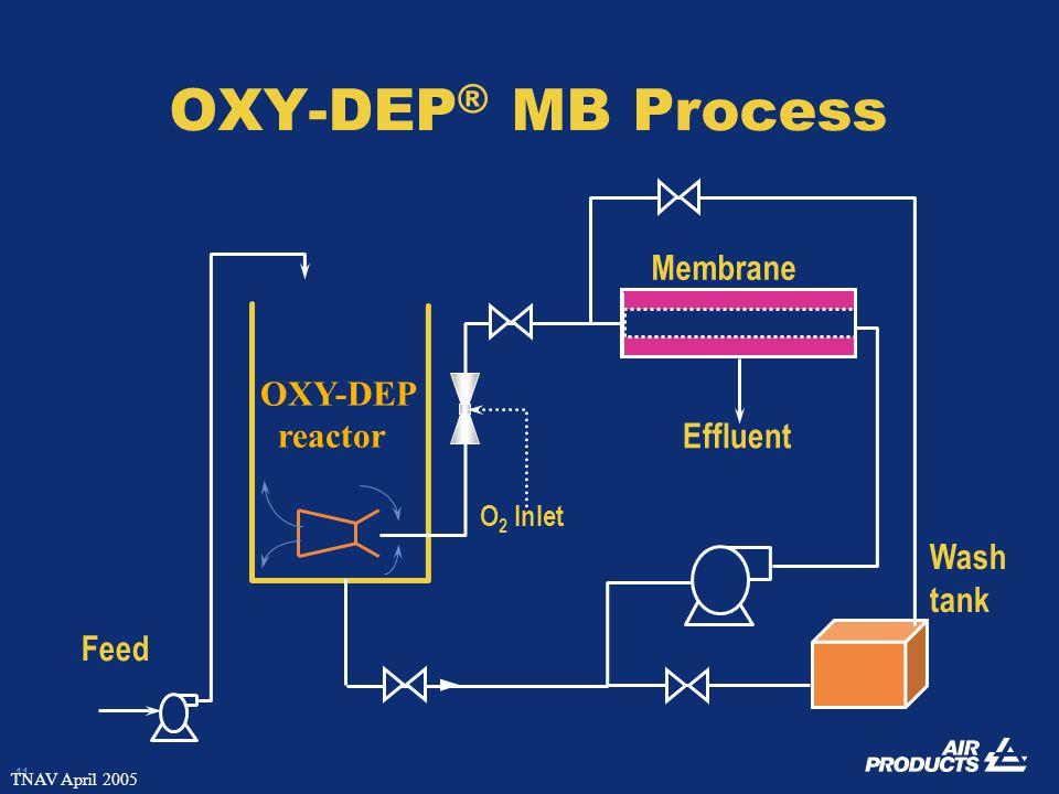 11 TNAV April 2005 OXY-DEP ® MB Process Feed Wash tank Effluent OXY-DEP reactor Membrane O 2 Inlet