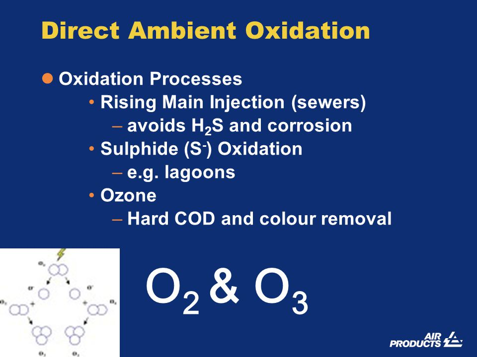 14 TNAV April 2005 Direct Ambient Oxidation Oxidation Processes Rising Main Injection (sewers) –avoids H 2 S and corrosion Sulphide (S - ) Oxidation –e.g.
