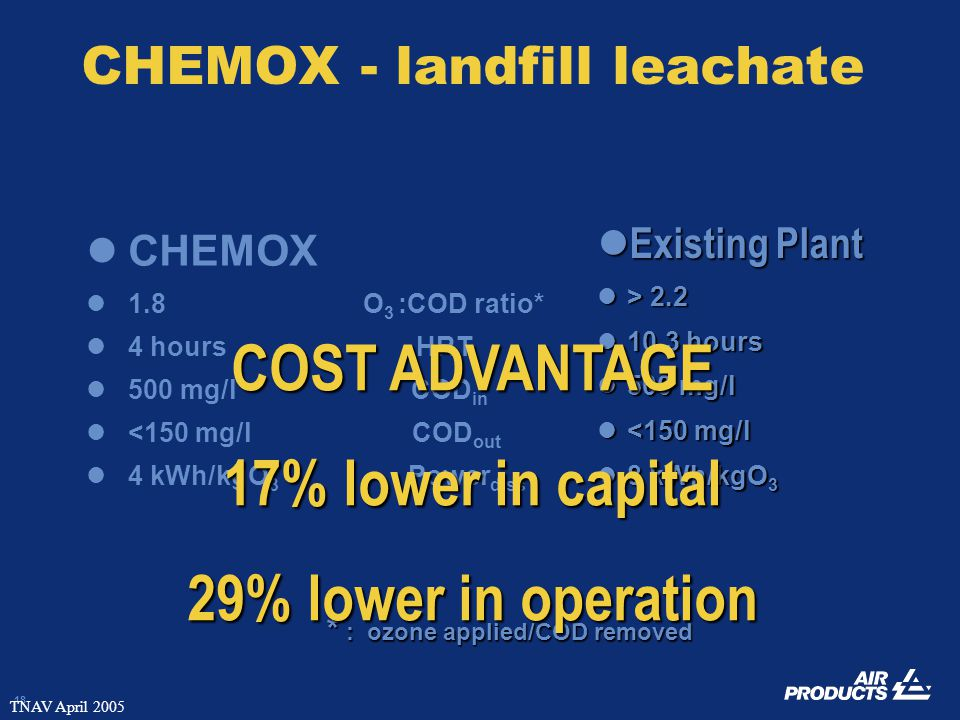 18 TNAV April 2005 CHEMOX - landfill leachate CHEMOX 1.8 O 3 :COD ratio* 4 hours HRT 500 mg/l COD in <150 mg/l COD out 4 kWh/kgO 3 Power diss Existing Plant Existing Plant > 2.2 > 2.2 10.3 hours 10.3 hours 500 mg/l 500 mg/l <150 mg/l <150 mg/l 8 kWh/kgO 3 8 kWh/kgO 3 * : ozone applied/COD removed COST ADVANTAGE 17% lower in capital 29% lower in operation