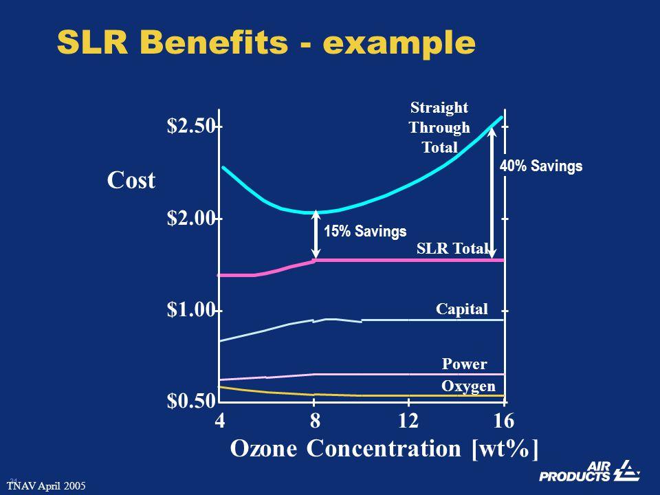 21 TNAV April 2005 SLR Benefits - example Straight Through Total Oxygen Power Capital SLR Total 40% Savings 15% Savings 481216 Ozone Concentration [wt
