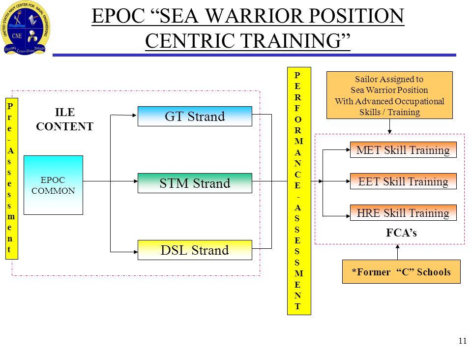 "11 EPOC ""SEA WARRIOR POSITION CENTRIC TRAINING"" GT Strand EPOC COMMON EET Skill Training STM Strand DSL Strand MET Skill Training HRE Skill Training S"