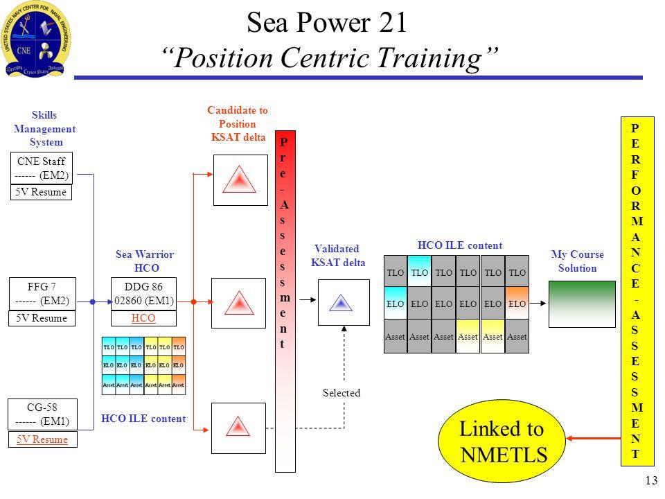 "13 Sea Power 21 ""Position Centric Training"" DDG 86 02860 (EM1) HCO CG-58 ------ (EM1) 5V Resume Sea Warrior HCO Skills Management System FFG 7 ------"