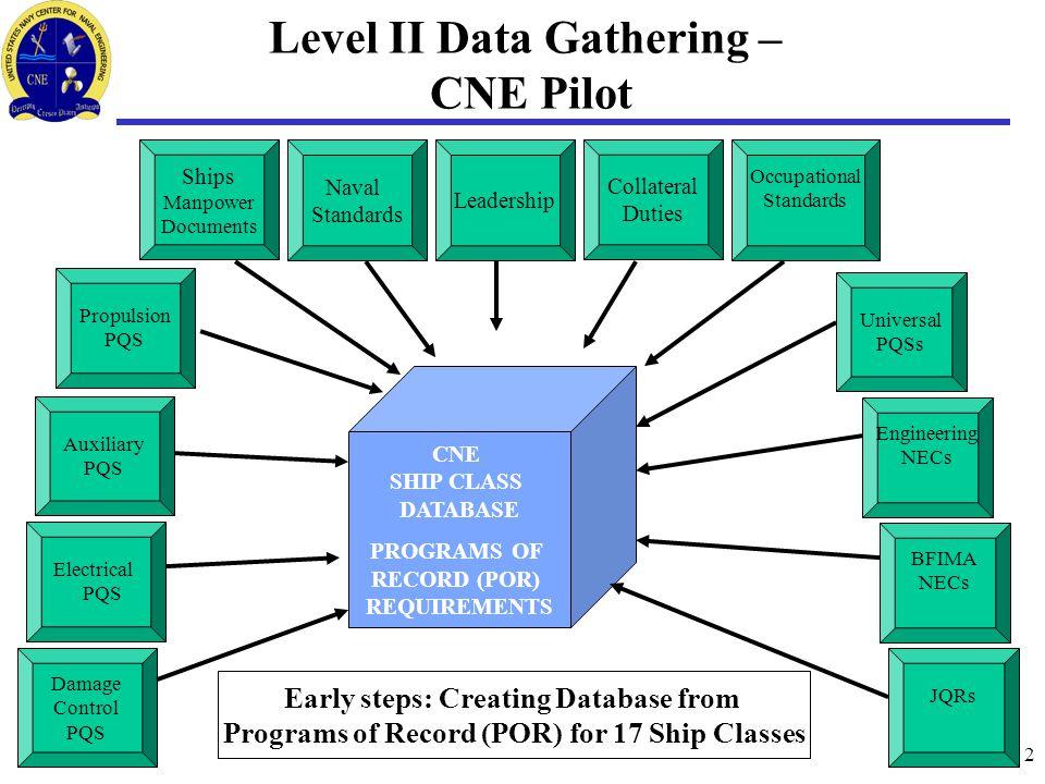 2 Level II Data Gathering – CNE Pilot Propulsion PQS Engineering NECs Universal PQSs Auxiliary PQS Electrical PQS Damage Control PQS BFIMA NECs JQRs C