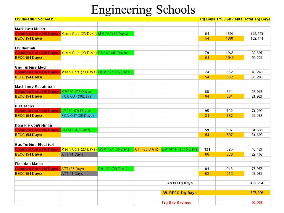 Engineering Schools