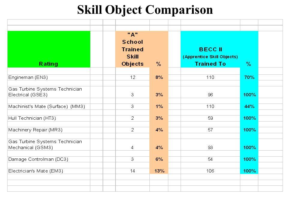 Skill Object Comparison