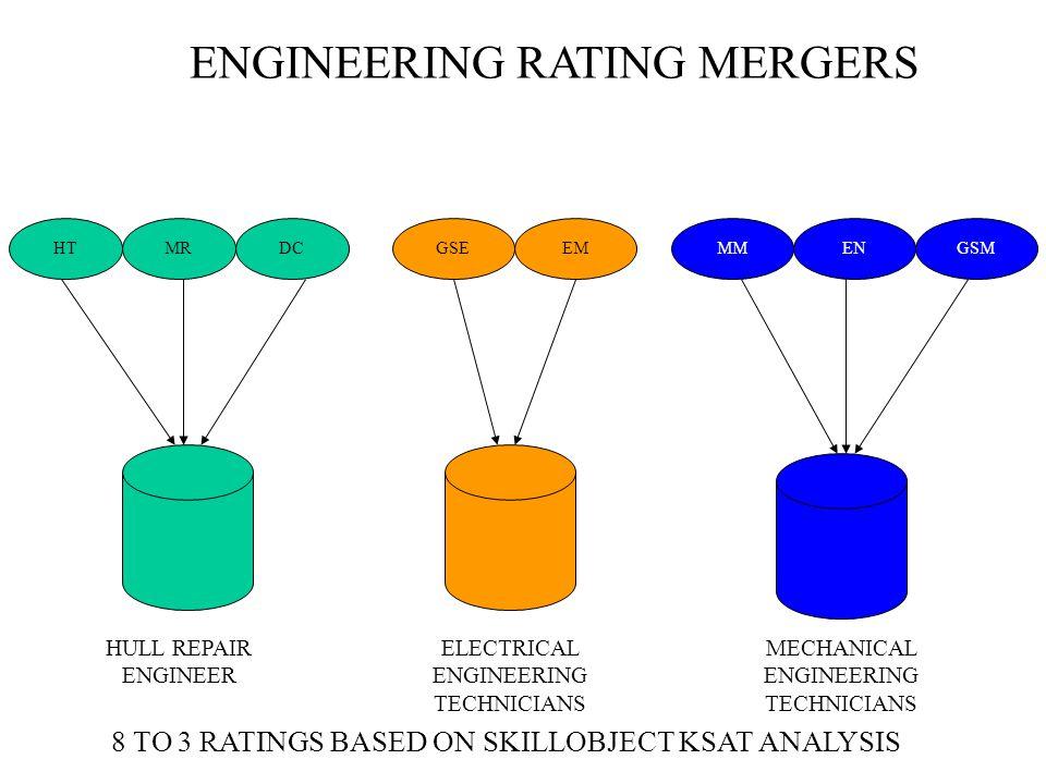 ENGINEERING RATING MERGERS HTMRDCGSEEMMMENGSM HULL REPAIR ENGINEER ELECTRICAL ENGINEERING TECHNICIANS MECHANICAL ENGINEERING TECHNICIANS 8 TO 3 RATING