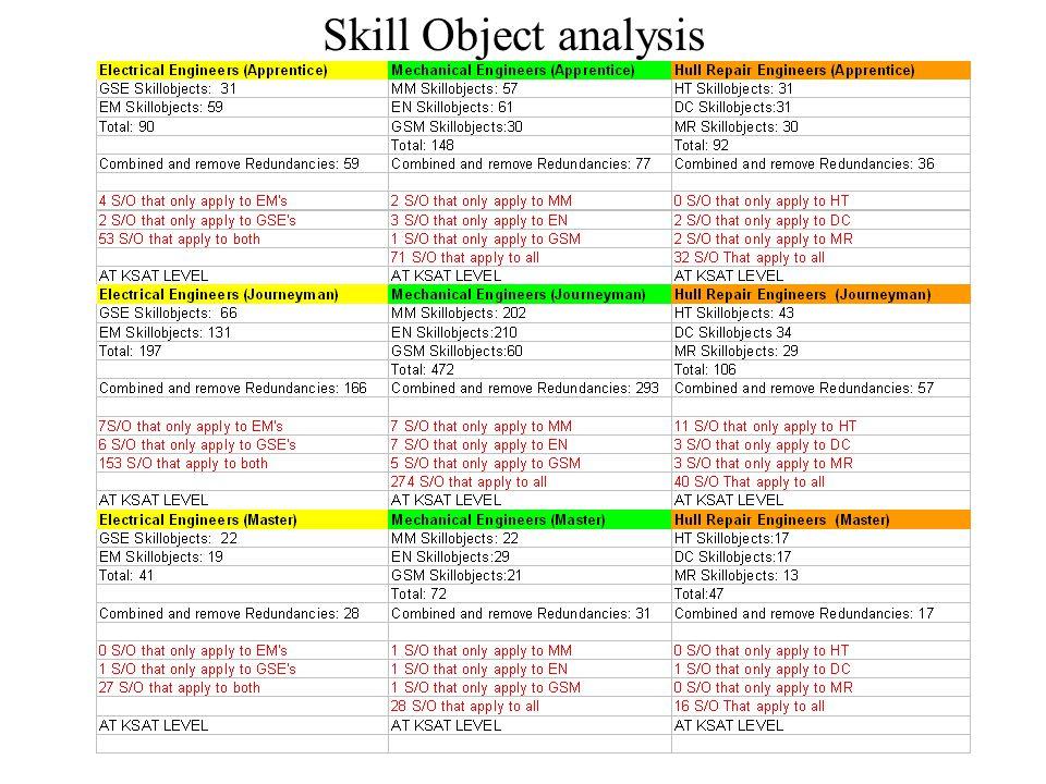 Skill Object analysis